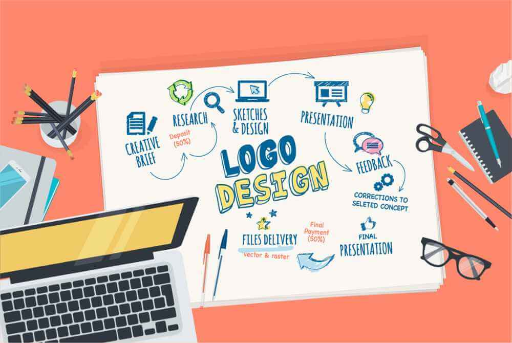 Why do i need a logo for my business?